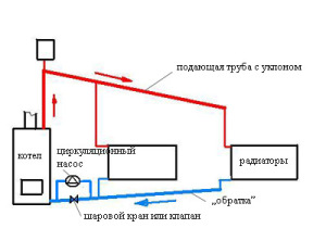 Комбинированная циркуляция теплоносителя