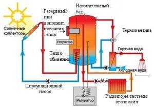 Двухконтурная гелиосистема для отопления