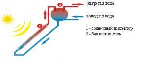 Гелиоустановка для отопления одноконтурная