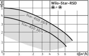 Характеристика циркуляционного насоса