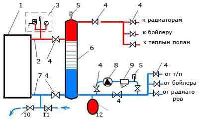 Обвязка твердотопливного котла с гидроразделителем
