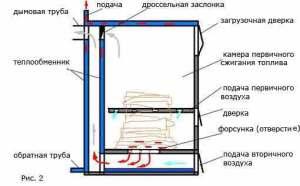 Устройство пиролизного котла схема 2