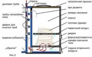 Устройство газогенераторного котла схема 3