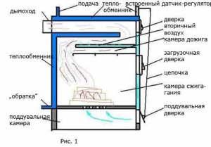 Вариант устройства пиролизного котла 1
