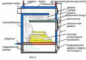 Устройство газогенераторного котла схема 5