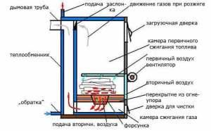 Устройство газогенераторного котла схема 6