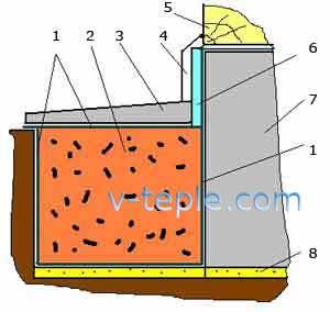 Наружная теплоизоляция основания дома керамзитом