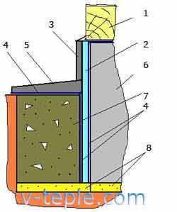Наружная теплоизоляция основания деревянного дома