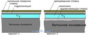 Утепление бетонного основания пола экструдированным пенополистиролом