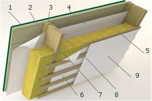 Теплоизоляция крыши изнутри минеральной ватой