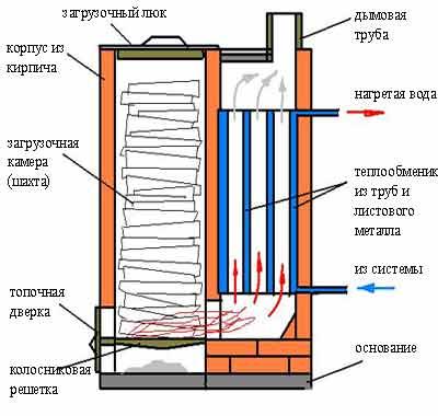 Чертежи шахтного котла - t 142