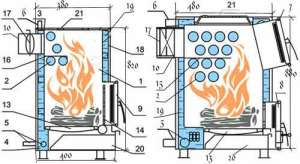 Схема котлов на твердом топливе с варочной поверхностью ве