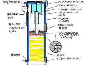 Твердотопливный котел длительного горения с сжиганием топлива сверху-вниз
