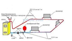 Схема однотрубной системы отопления с принудительной циркуляцией