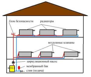 Закрытая двухтрубная система с нижней разводкой: схема двухэтажного дома