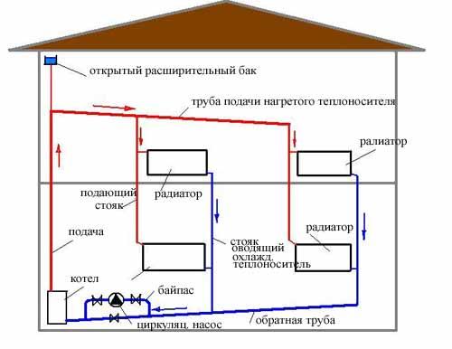 Закрытая система отопления двухэтажного дома схема 217