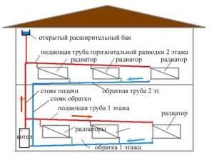 Двухтрубное водяное отопление двухэтажного дома с естественной циркуляцией