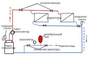 Закрытая система парового отопления