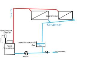 Разомкнутая система парового отопления
