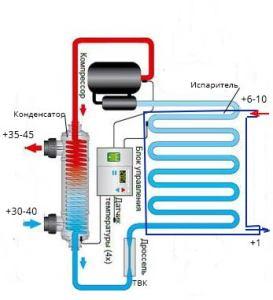 Основные компоненты теплового насоса
