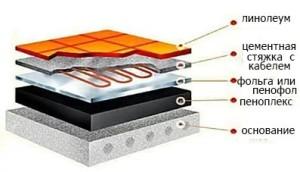 Схема кабельного теплого пола