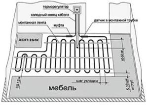 Схема укладки нагревательного кабеля