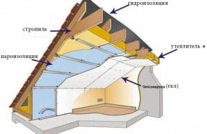 Вариант утепления крыши мансарды