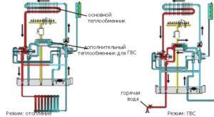 Схема работы двухконтурного газового котла с дополнительным проточным теплообменником для ГВС