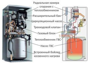 Газовый котел со встроенным бойлером