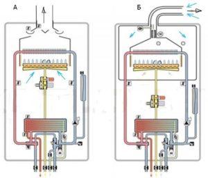 Схема напольных газовых котлов с естественной и принудительной тягой
