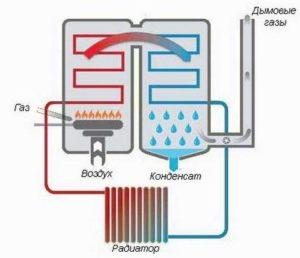 Схема работы конденсационного газового котла отопления