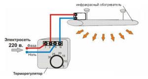 Принцип работы ИК-обогревателя с терморегулятором