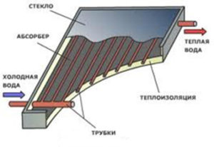 Солнечный коллектор с радиатором из металлических трубок